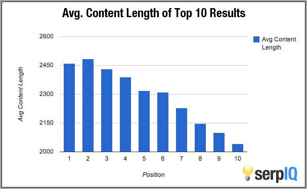 Top 10-Average Length of Content