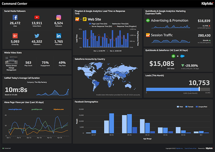 Content audit dashboard