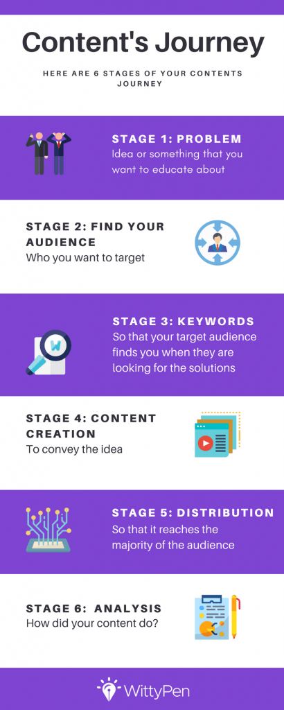 Content's journey in 6 steps WittyPen