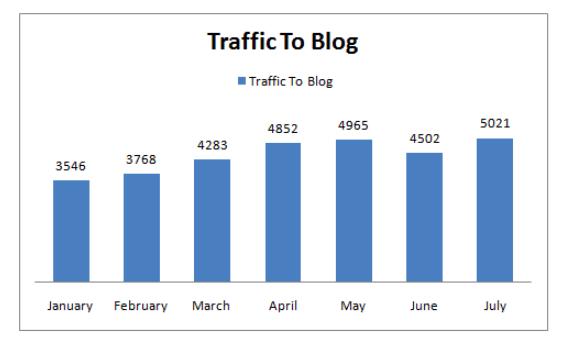 Traffic Growth at Knowledge Hut