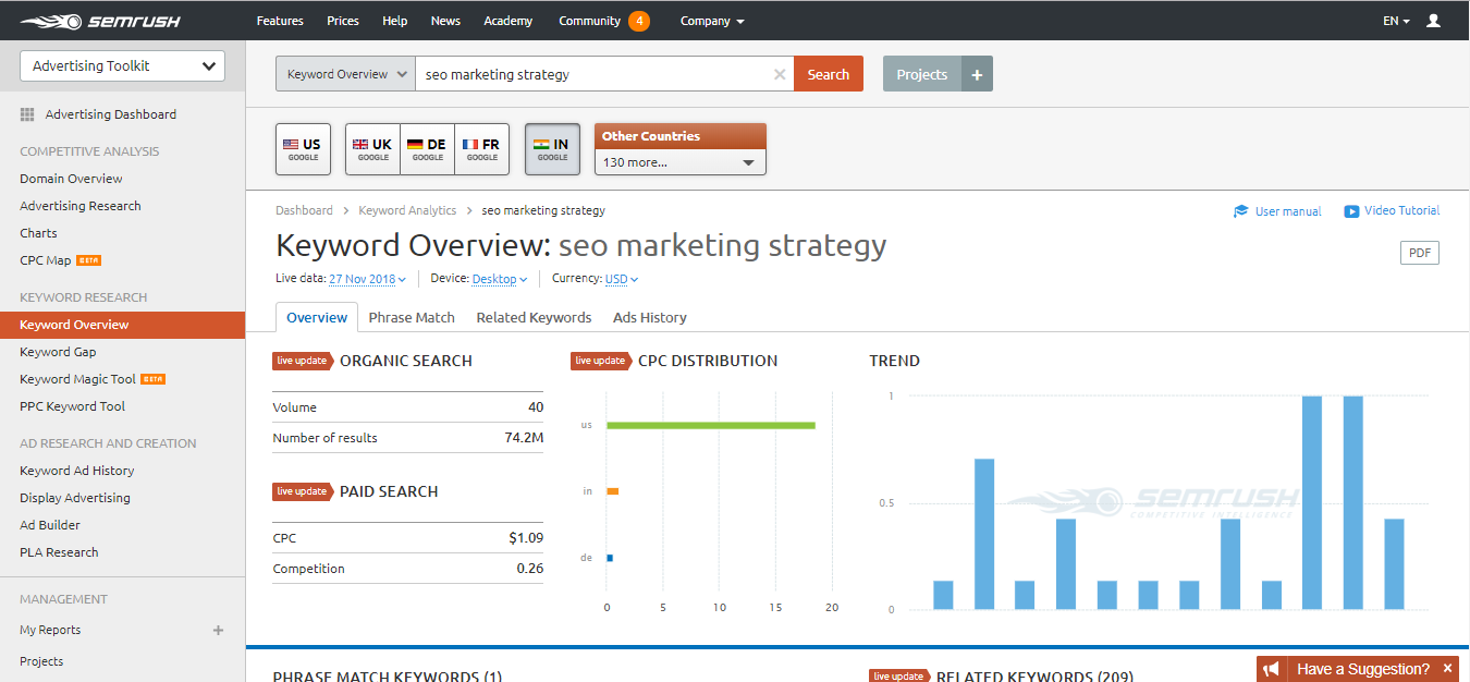 SEMRush keyword overview tool screen shot