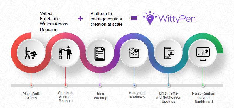 WittyPen Platform