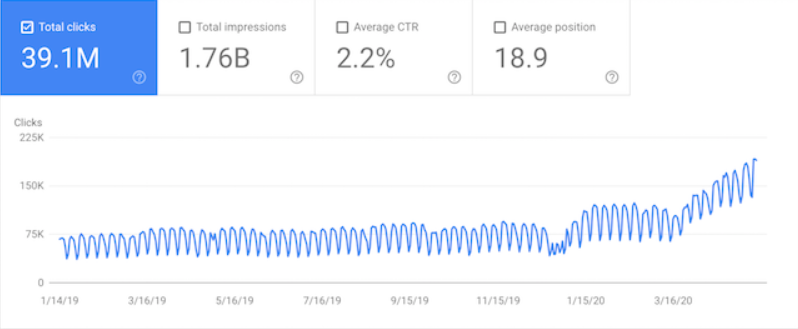 Graphical representation of an improvement in Neil Patel's website's SEO.