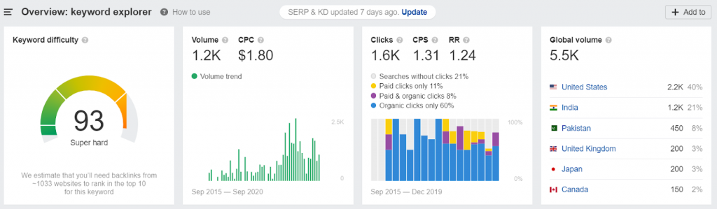 Keyword Research - keyword research tools like ahref's can be used to analyse keywords.